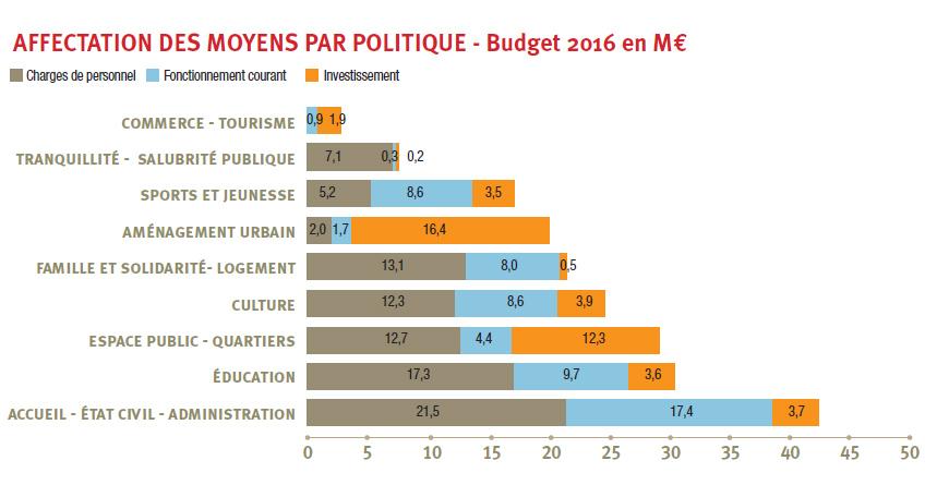 Budget de la mairie d orl ans orl ans et son agglo for Budget des mairies
